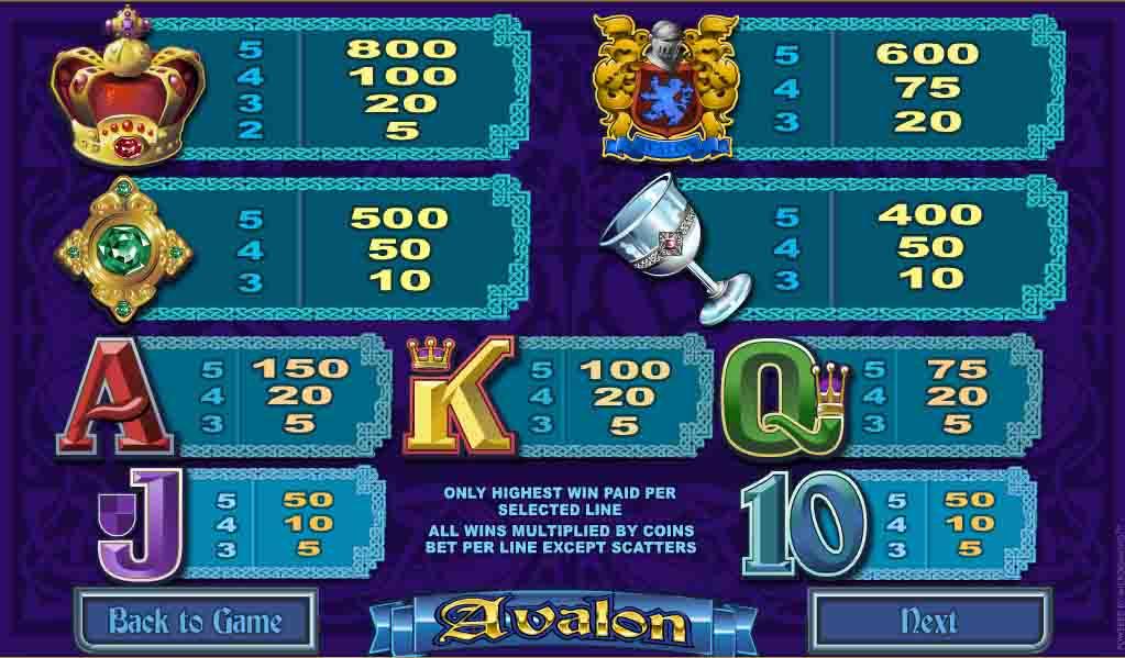 สัญลักษณ์ Avalon สล็อตออนไลน์จากค่ายเกมชื่อดัง Microgaming ทีมงานตั้งใจวาด ลงสี สุดความสามารถ